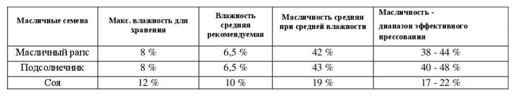 Таблица А параметры на входе
