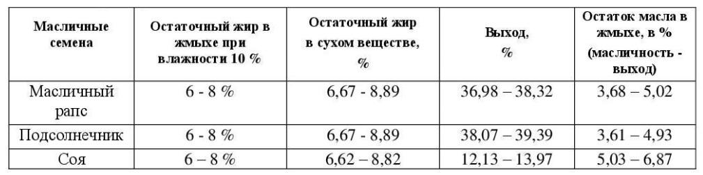 Таблица Б параметры на выходе