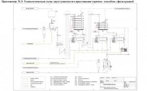 Технологическая схема двухступенчатого прессования горячим способом с фильтрацией